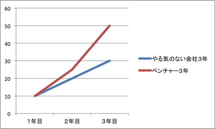 会社のやる気グラフ